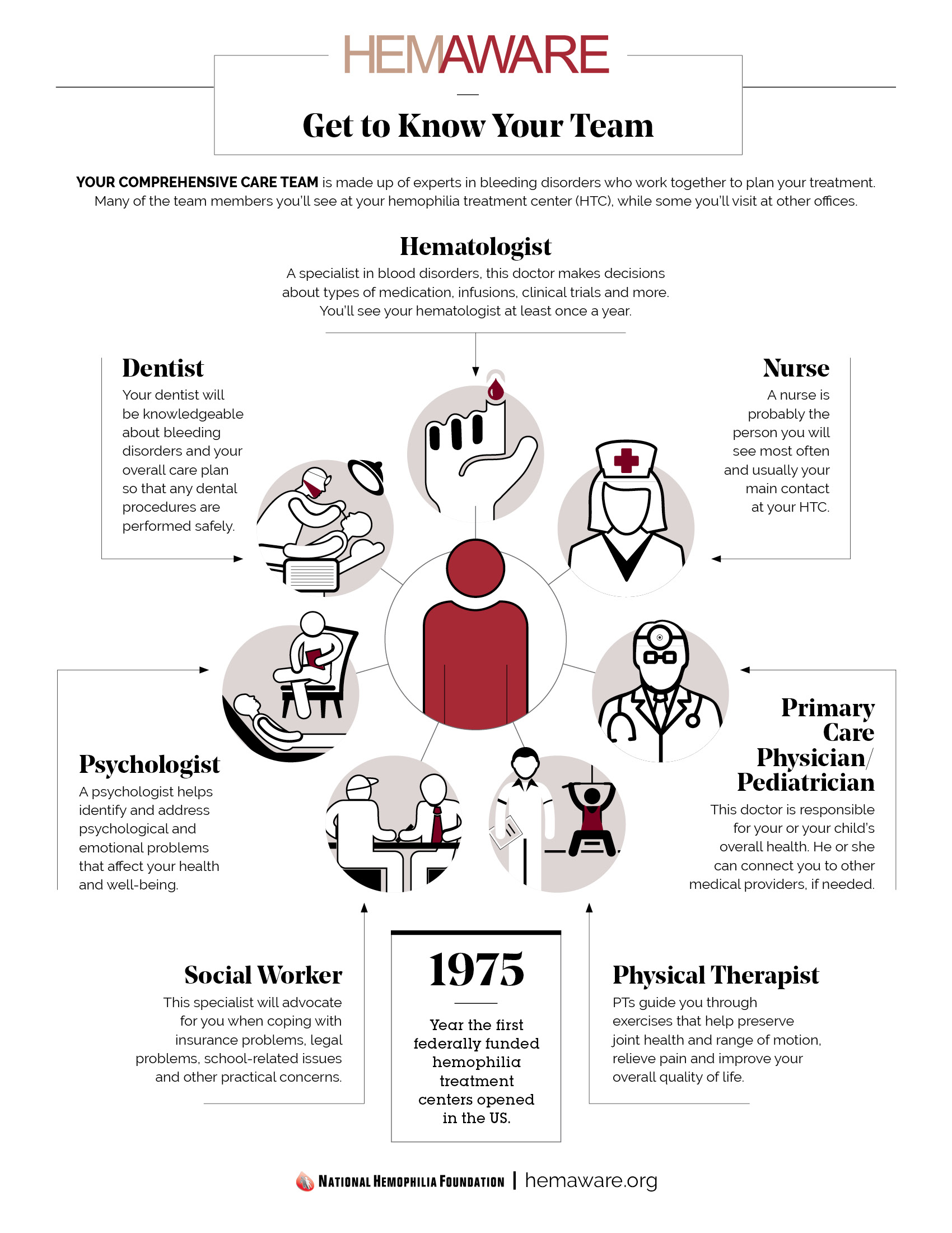 Infographic Hemophilia Care Team